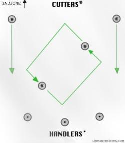 Ultimate frisbee ho stack variation